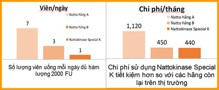 Sử dụng Nattokinase Speacial K uy tín chất lượng với chi phí thấp